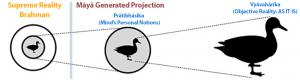 pratibhasika-vyavaharika-paramarthika-advaita-vedanta-orders-of-reality