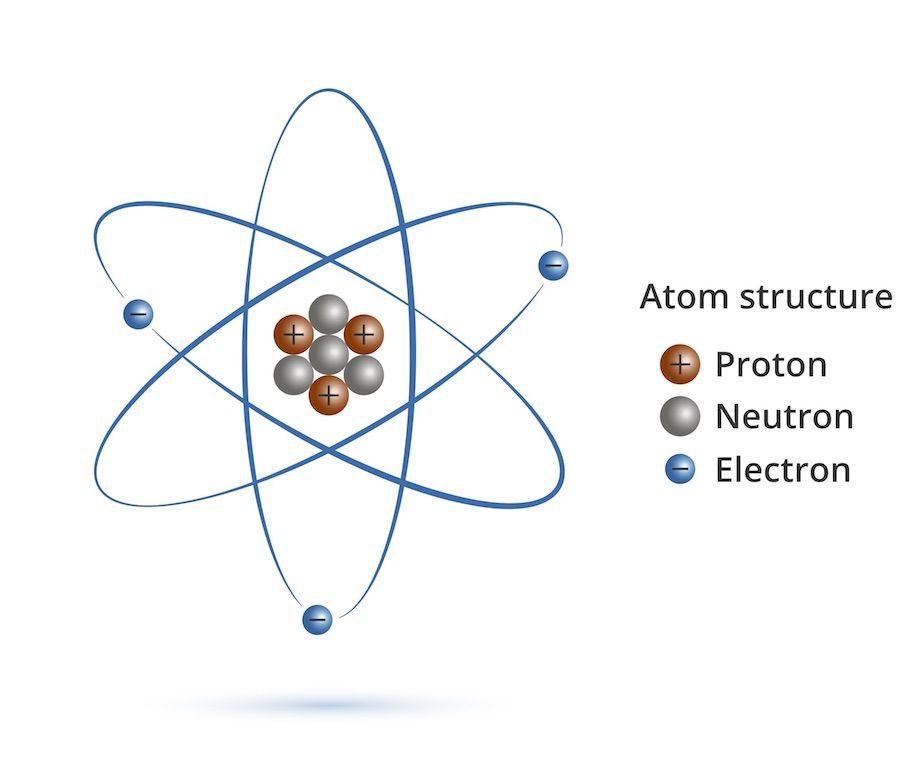 atom-structure-proton-neutron-electron-mithya-vedanta